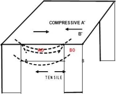 compressive A